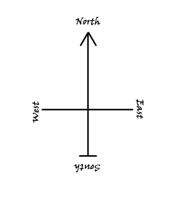 thoughts & ideas gatherer - interior - compass directions
